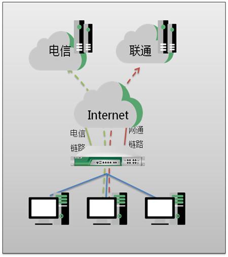 画速信息 | 园区网多链路负载均衡解决方案(图2)