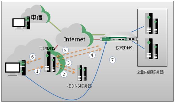 画速信息 | 园区网多链路负载均衡解决方案(图3)